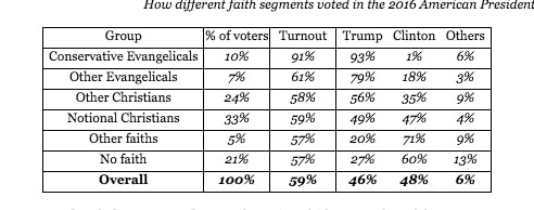 The evangelical voice in the US election