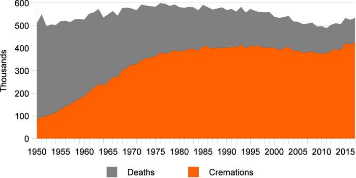 The changing trends in cremations