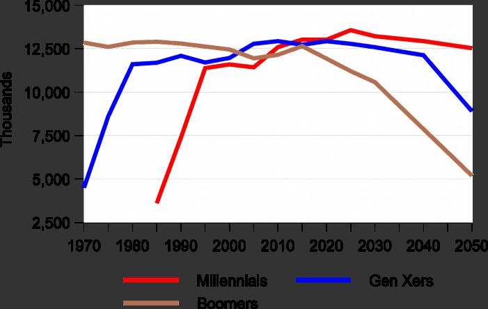 Millennials' moment